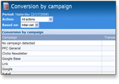 Conversion by campaign